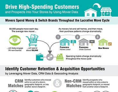Drive High-Spending Customers Infographic