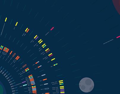 Data Visualisation : ISRO space missions