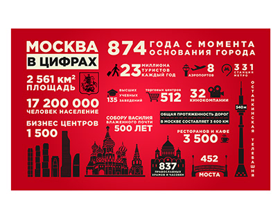 MOSCOW IN NUMBERS - INFOGRAPHICS