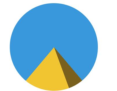 The Pie Chart Pyramid.