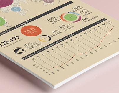 Il Mulino Journal - Infographics