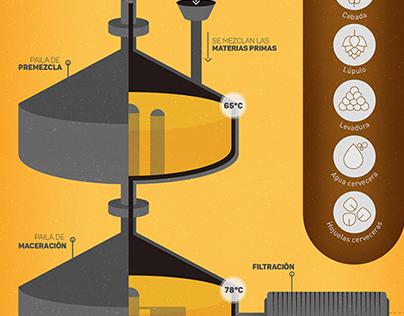 Infografía - Producción de la cerveza Polar