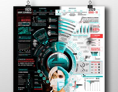 Infografìa / Mujeres y pandemias