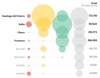 Gráficos estadísticos, RED/ACCIÓN
