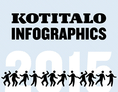 Kotitalo-magazine in numbers