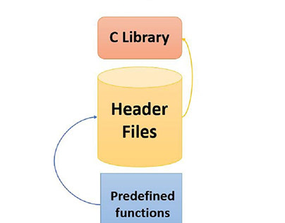 What are Header Files in C