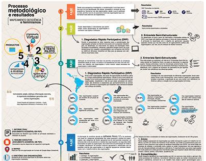 Infografía: Processo metodológico e resultados