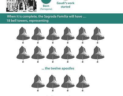 Gaudí's Sagrada Familia - Infographic