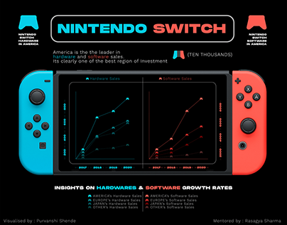 Visualising Sales for Nintendo switch sales