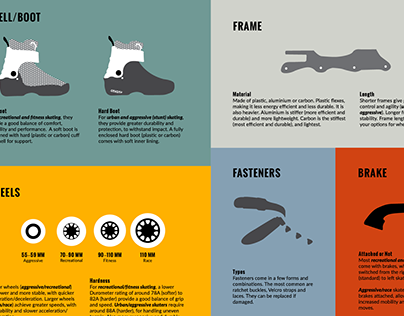 Illustrated Anatomy of an Inline Skate