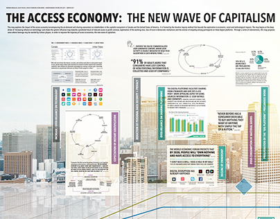 Synthesis Map: The Access Economy
