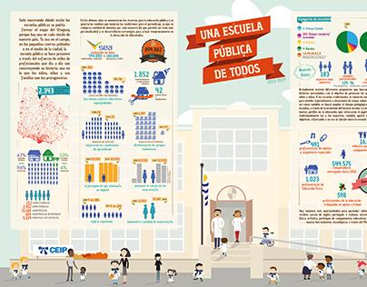 """Infographic / Infografía """"Una escuela pública de todos"""
