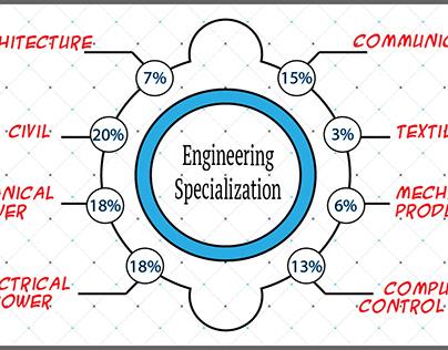 Engineering Specialization