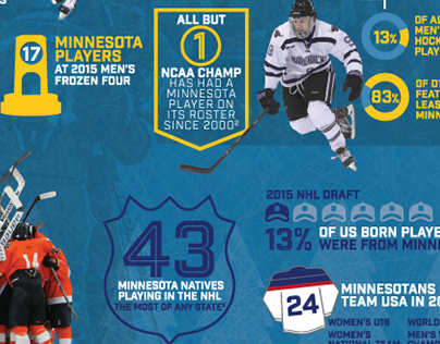 State of Hockey Infographic