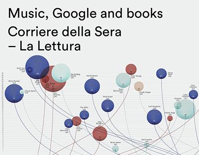 Music, Google and books
