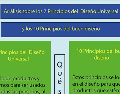 Principios del diseño universal y del buen diseño.