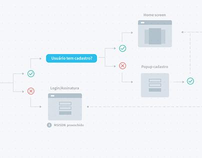 User Flow - TIM banca virtual