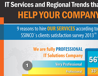 IT Services and Regional Trends Infographic