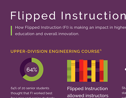 Flipped Instruction Infographic On Behance