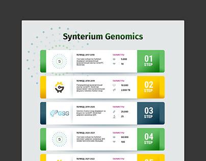 Synterium Genomics. Infographics.