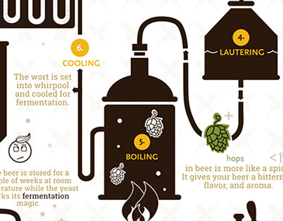 Beer & Brewing. Infographics.