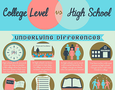 College vs high school sample infographic it1 on behance high school sample infographic it1 on behance ccuart Choice Image