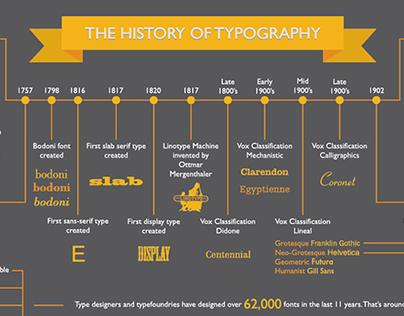 Vox Typography Timeline
