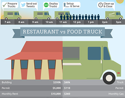 Food Truck Facts Infographic