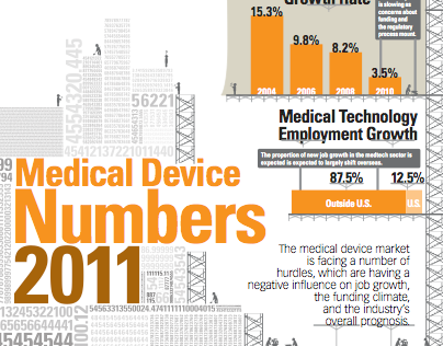 Medical Device 2011 The Numbers