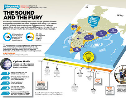 The Sound and the Fury - Infographic for Fountainink