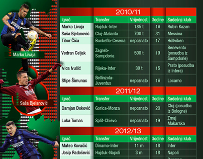 Infographic for sport news web page