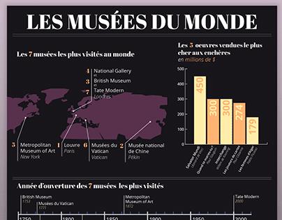 Les musées du monde