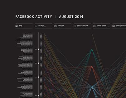 Biodiagram : Facebook Activity