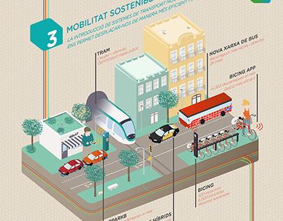 Infographic, Barcelona Smart City
