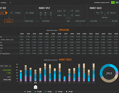 Sales Forecasting Model