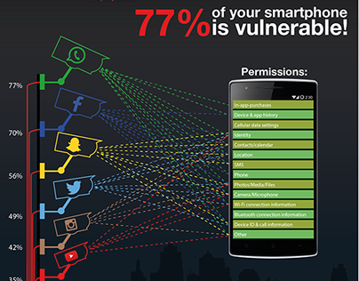 Infographic smartphone vulnerability