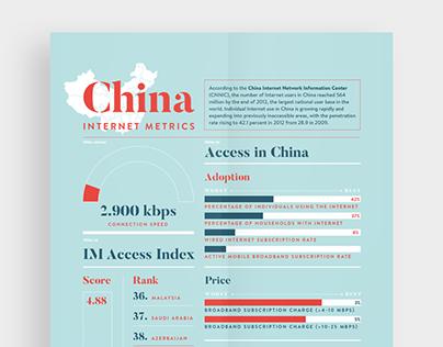 China metrics