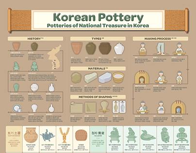 2002 Korean Pottery