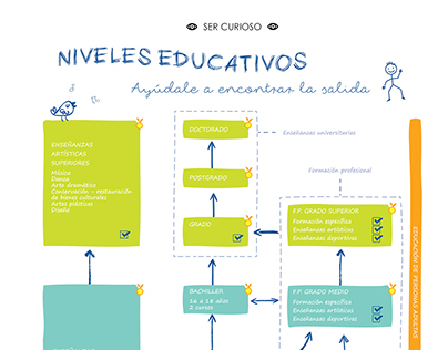Infographic abut education in Spain