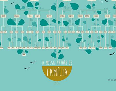 Árvore Genealógica - Family Tree