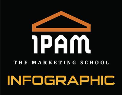 Marketing - Infographic - IPAM
