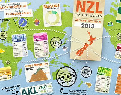 Infographic—Where New Zealanders Travelled