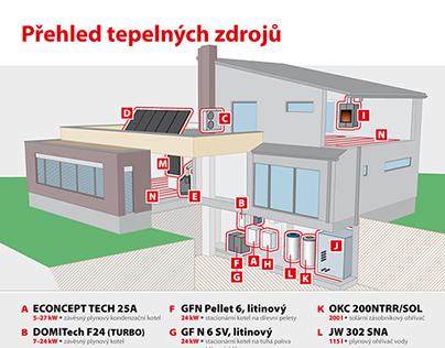 Vzorový dům Těchov [ ENBRA ]