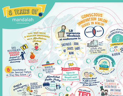 8 years of Mandalah