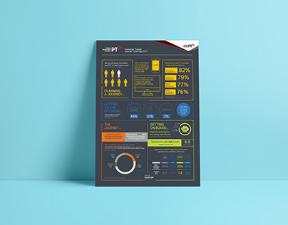 PTV / QMR Infographic Posters