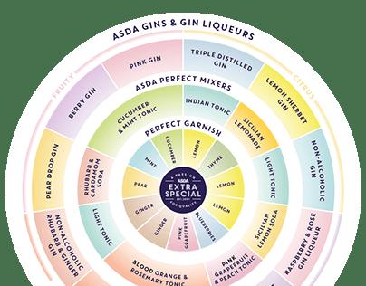 Asda Gin Flavour Wheel