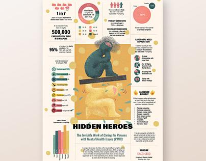 Hidden Heroes - Infographic Poster on Caregivers