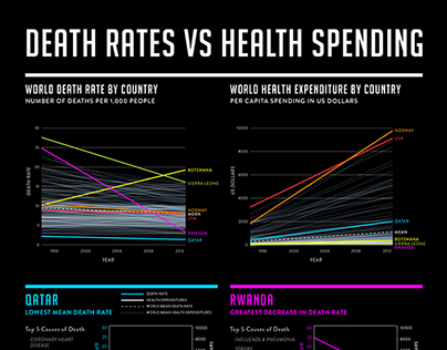 World Death Rates vs Health Spending