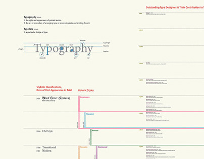 History of Type Design