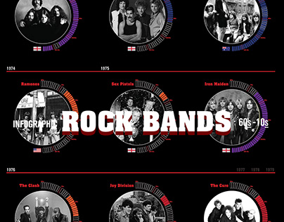 Rock Bands (60s to 10s) ∣ Infographic